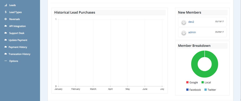 lead graph